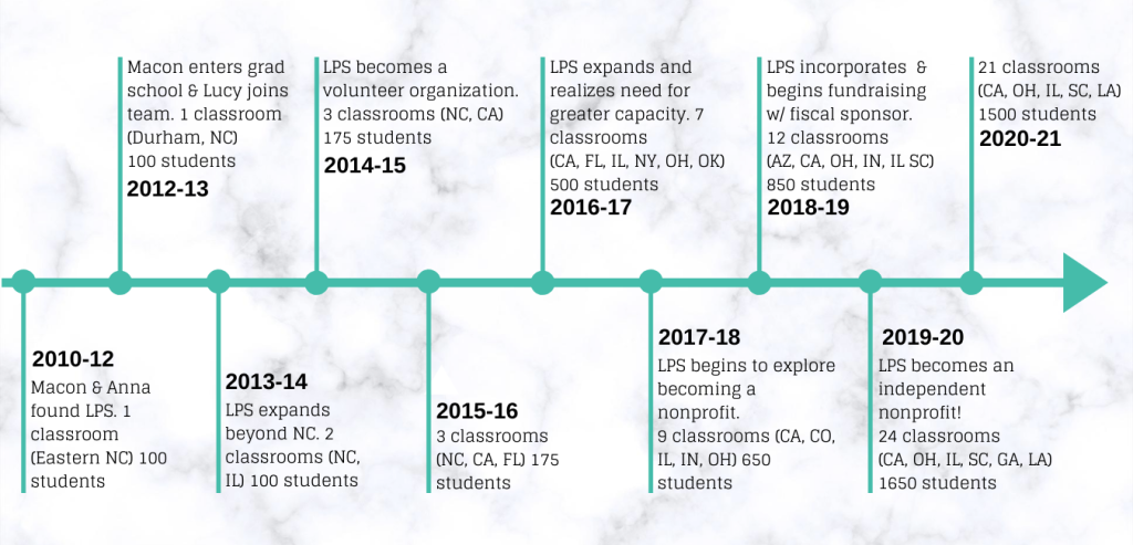 A timeline describing the history of the Letters to a Pre-Scientist program.