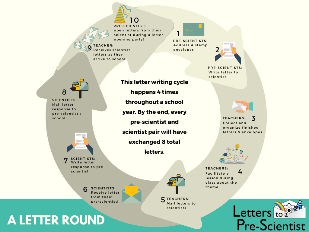 The path of each letter-writing round of Letters to a Pre-Scientist.